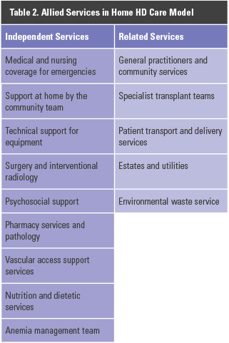 3  Workforce development and models of care in home